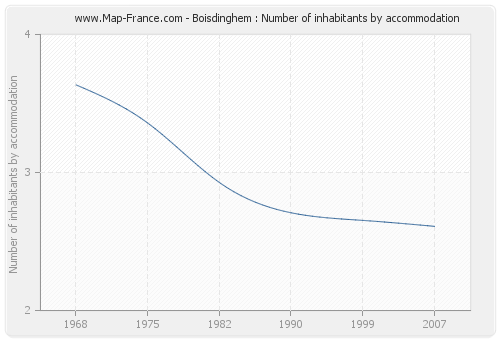 Boisdinghem : Number of inhabitants by accommodation