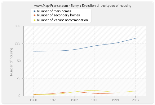 Bomy : Evolution of the types of housing