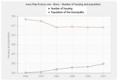 Bomy : Number of housing and population