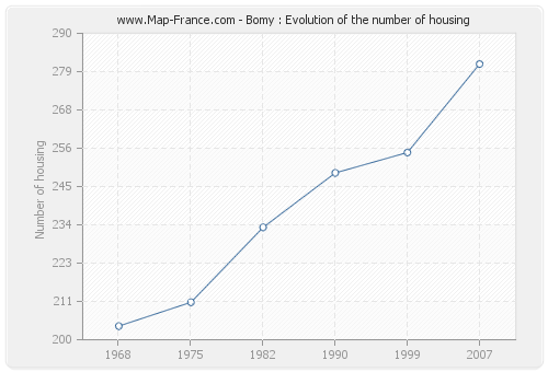 Bomy : Evolution of the number of housing