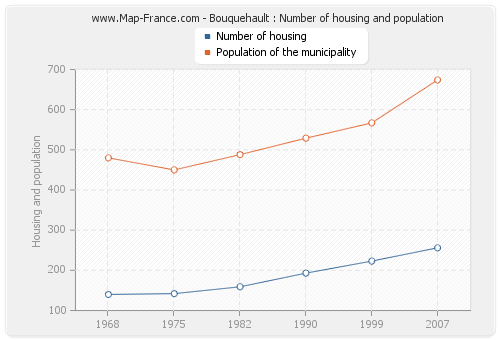 Bouquehault : Number of housing and population