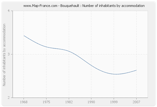 Bouquehault : Number of inhabitants by accommodation