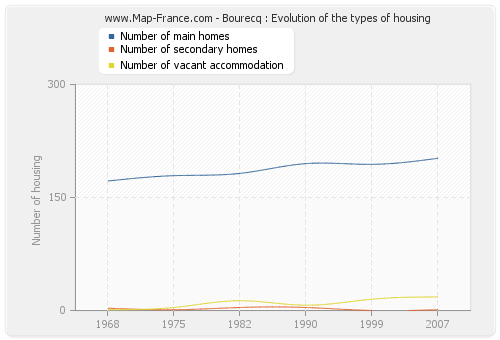 Bourecq : Evolution of the types of housing