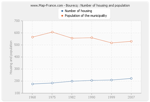Bourecq : Number of housing and population