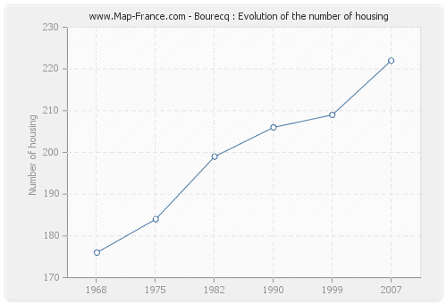 Bourecq : Evolution of the number of housing