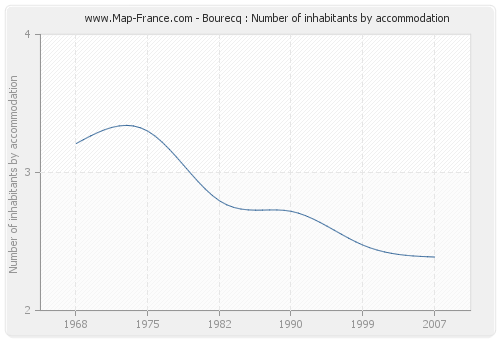 Bourecq : Number of inhabitants by accommodation