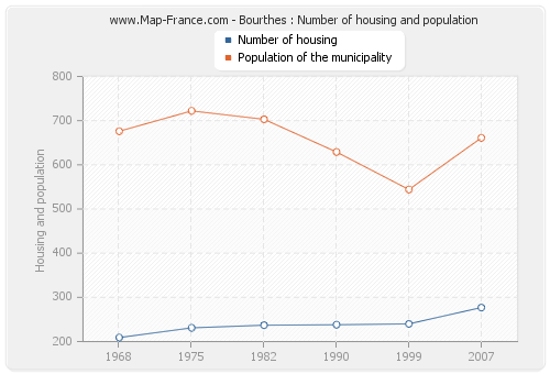 Bourthes : Number of housing and population
