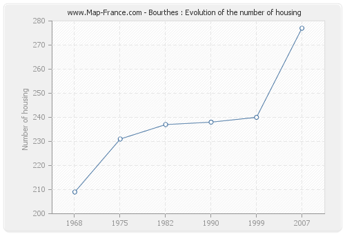 Bourthes : Evolution of the number of housing