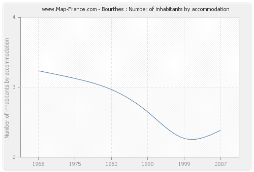 Bourthes : Number of inhabitants by accommodation