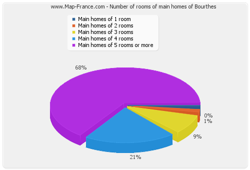Number of rooms of main homes of Bourthes