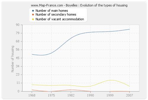 Boyelles : Evolution of the types of housing