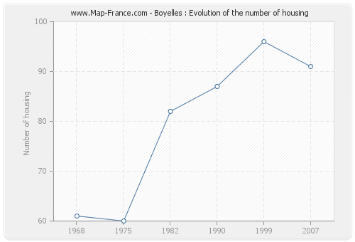 Boyelles : Evolution of the number of housing