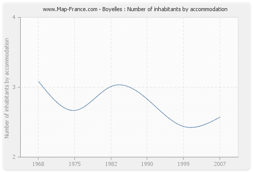Boyelles : Number of inhabitants by accommodation