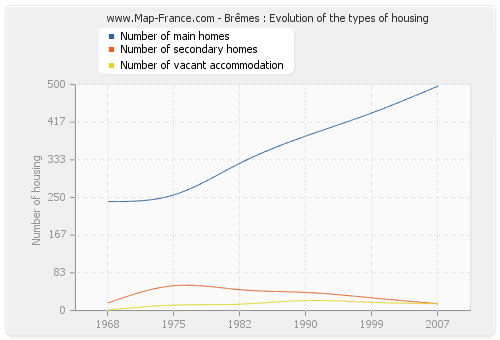 Brêmes : Evolution of the types of housing