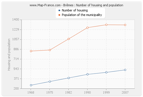 Brêmes : Number of housing and population