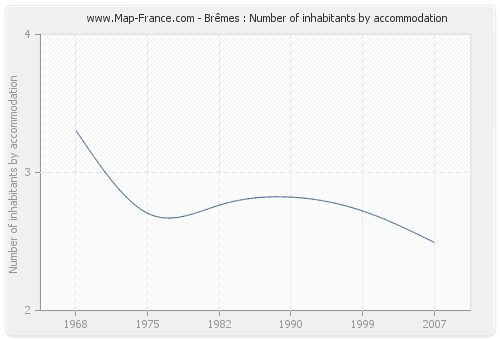 Brêmes : Number of inhabitants by accommodation