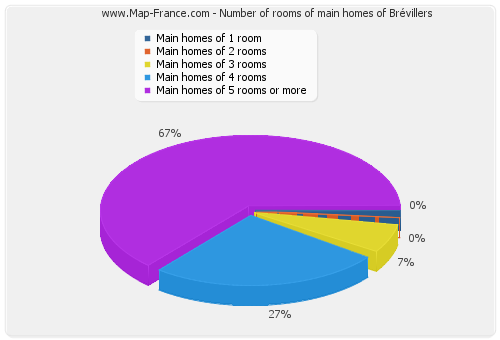 Number of rooms of main homes of Brévillers