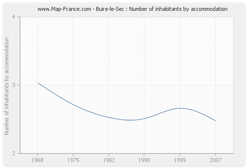 Buire-le-Sec : Number of inhabitants by accommodation