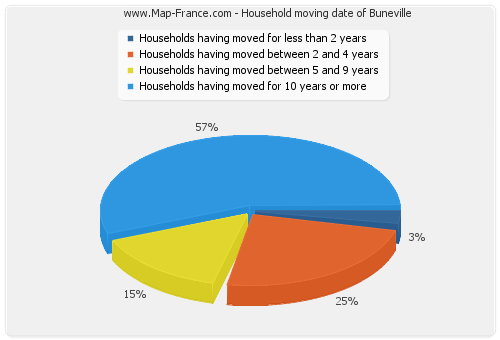 Household moving date of Buneville