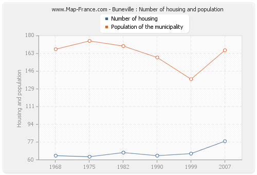 Buneville : Number of housing and population
