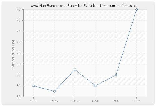 Buneville : Evolution of the number of housing