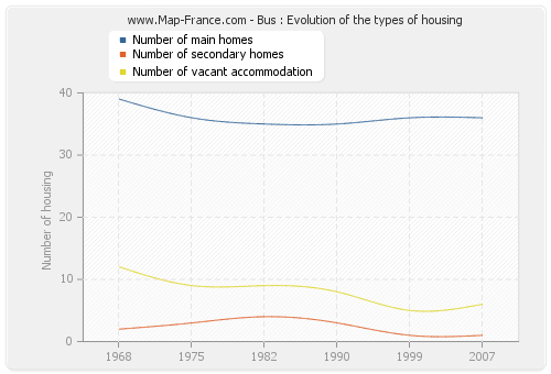 Bus : Evolution of the types of housing