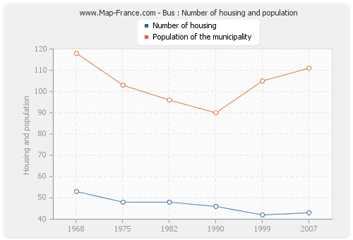 Bus : Number of housing and population