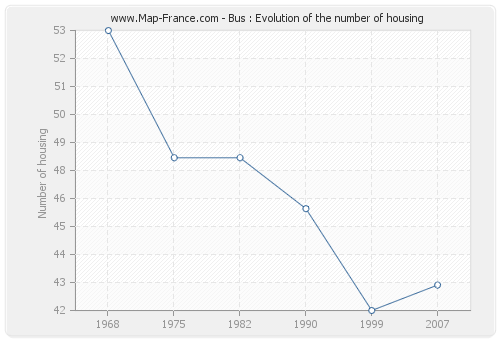 Bus : Evolution of the number of housing