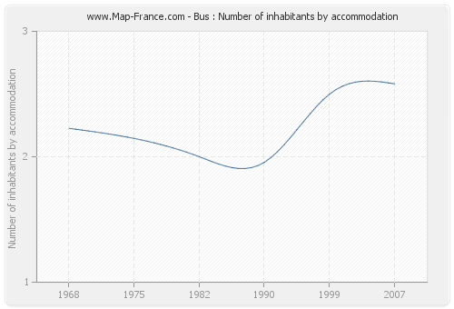 Bus : Number of inhabitants by accommodation