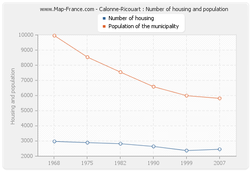 Calonne-Ricouart : Number of housing and population