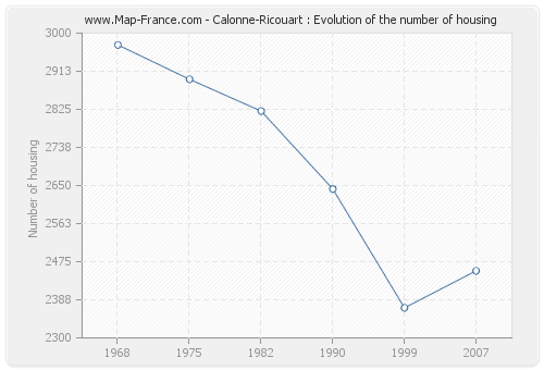 Calonne-Ricouart : Evolution of the number of housing