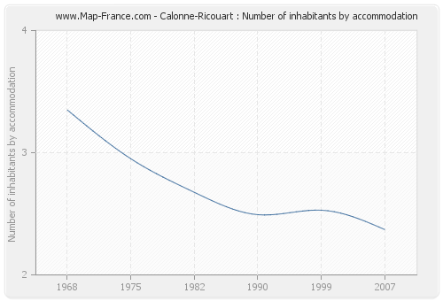 Calonne-Ricouart : Number of inhabitants by accommodation