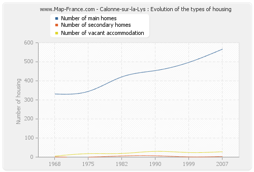 Calonne-sur-la-Lys : Evolution of the types of housing