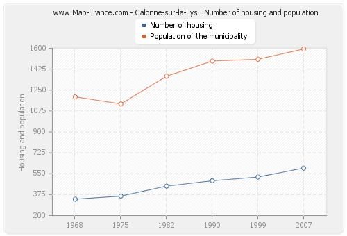 Calonne-sur-la-Lys : Number of housing and population