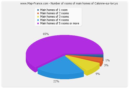 Number of rooms of main homes of Calonne-sur-la-Lys