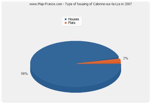 Type of housing of Calonne-sur-la-Lys in 2007