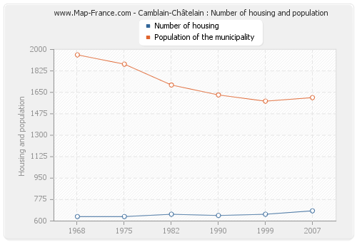 Camblain-Châtelain : Number of housing and population