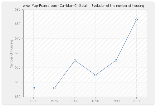 Camblain-Châtelain : Evolution of the number of housing