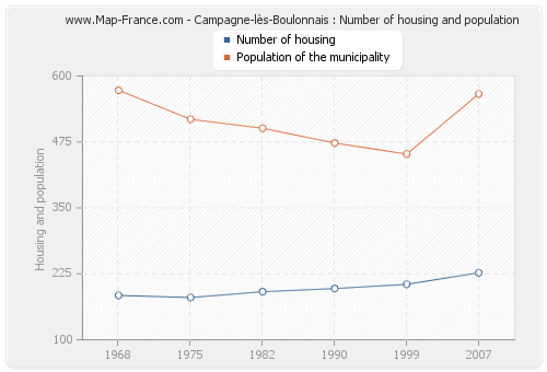 Campagne-lès-Boulonnais : Number of housing and population
