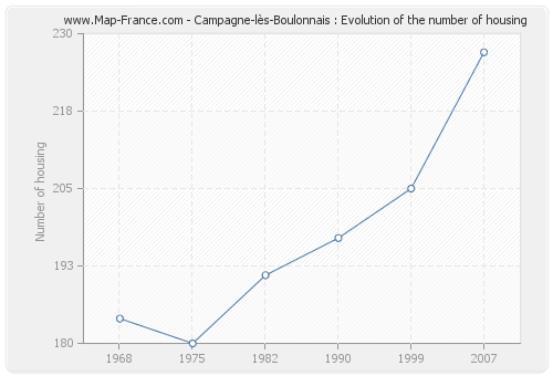 Campagne-lès-Boulonnais : Evolution of the number of housing