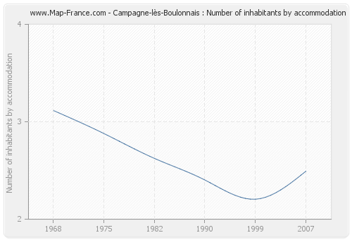 Campagne-lès-Boulonnais : Number of inhabitants by accommodation