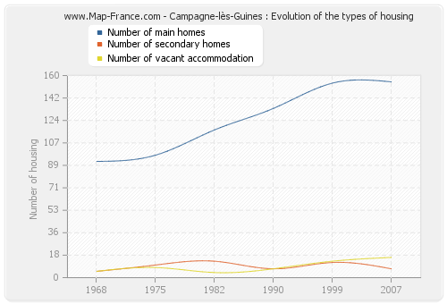 Campagne-lès-Guines : Evolution of the types of housing