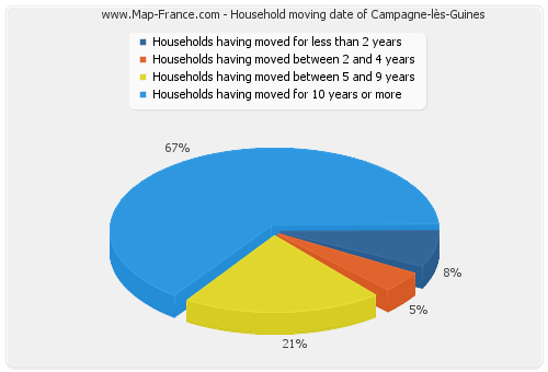 Household moving date of Campagne-lès-Guines