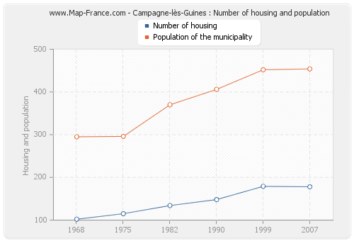 Campagne-lès-Guines : Number of housing and population