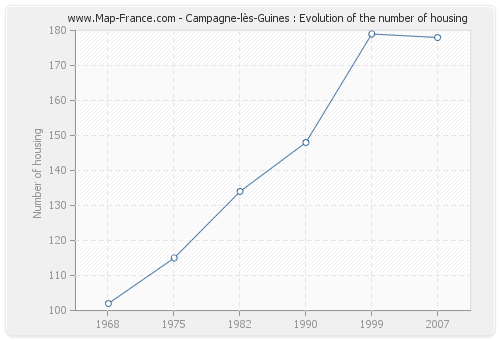 Campagne-lès-Guines : Evolution of the number of housing