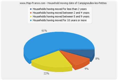 Household moving date of Campigneulles-les-Petites