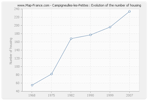 Campigneulles-les-Petites : Evolution of the number of housing