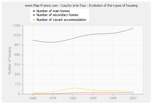 Cauchy-à-la-Tour : Evolution of the types of housing
