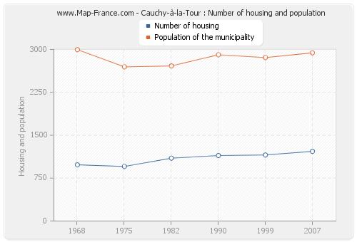 Cauchy-à-la-Tour : Number of housing and population