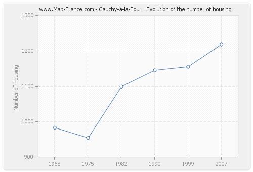 Cauchy-à-la-Tour : Evolution of the number of housing